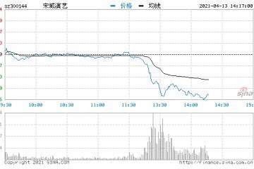 快讯宋城演艺午后暴跌近11%股价跌破20元