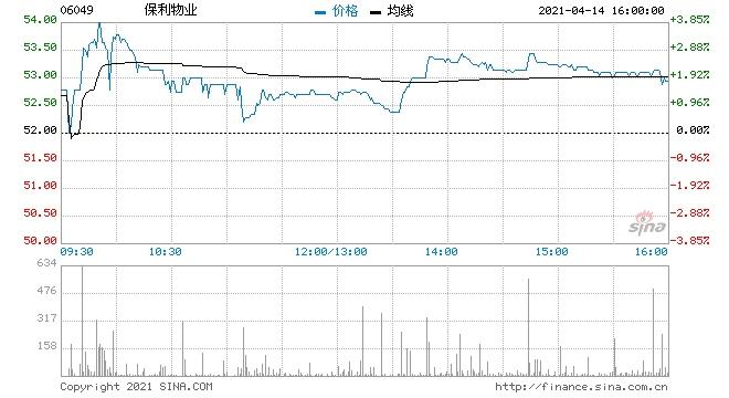 兴业证券维持保利物业买入评级目标价82港元
