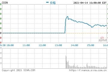 比特币自天价回落受Coinbase上市开高走低拖累