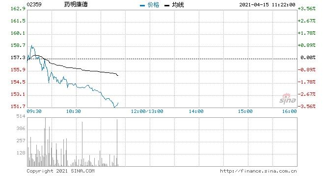 大摩药明康德目标价升至187港元维持增持评级