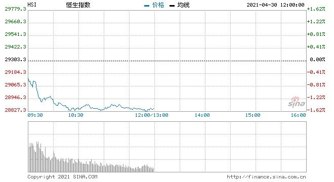 午评港股恒指跌1.53%科技汽车股下挫医美概念股爆发