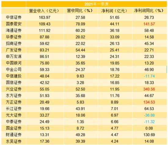一季度头部券商也分化国君净利大增142%中信建投却下滑12%