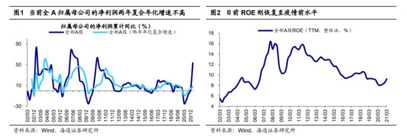 海通策略点评21年一季报盈利在高位不低位