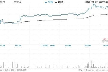 白云山季报利好消息持续发酵现续涨4.3%