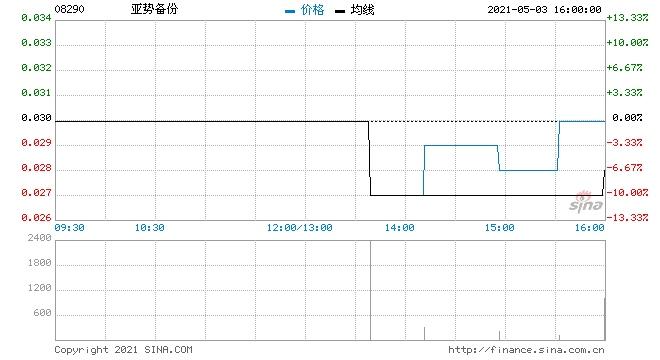 亚势备份一季度预期净亏损500万港元
