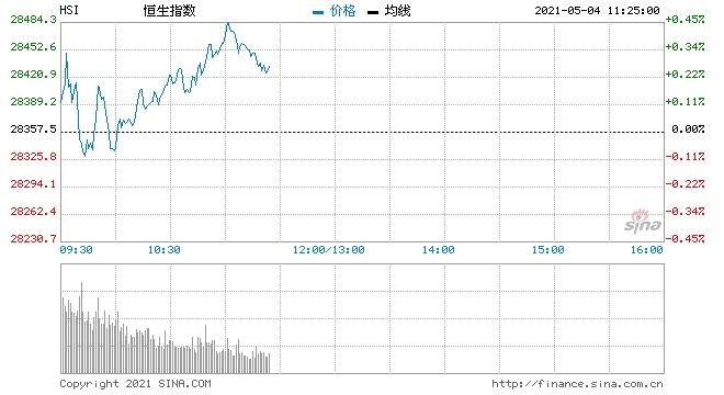 正荣金融恒指维持反复偏软格局百胜中国前景值得看好