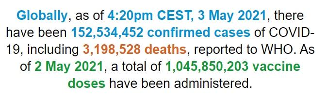 世卫组织全球新冠肺炎确诊病例超过1.525亿例