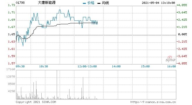 大和大唐新能源重申买入评级目标价2.4港元