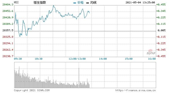 恒指高开0.28%香港本地股强势友邦保险开涨2.4%
