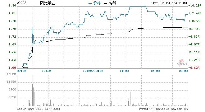 港股纸业股全线上涨阳光纸业涨近12%晨鸣纸业涨超9%