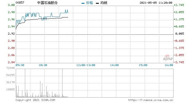 三桶油走强中国石油涨近2%创近2个月新高