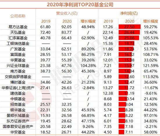 易方达成最赚钱基金公司华商居然亏最多14家公司净利超10亿