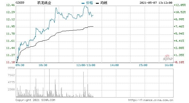纸业股涨幅居前玖龙纸业涨逾11%理文造纸涨逾9%