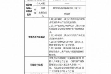 温州银行上海分行被罚250万严重违反审慎经营规则