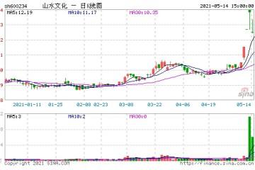 神光5月14日异动股点评四牛+四熊券商股上演绝地反击