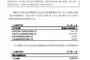中国平安前4个月原保险合同保费收入累计3025.89亿元