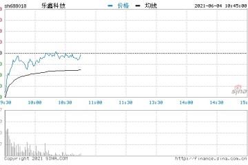 两股东拟清仓式减持乐鑫科技低开8.7%