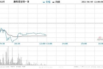 康希诺生物-B跌超4%遭小摩减持涉资约23.64亿港元