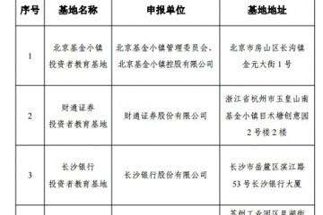 证监会公示第四批拟命名国家级证券期货投资者教育基地