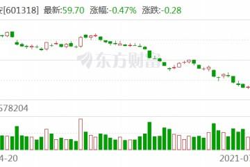 热衷地王无惧爆雷市值已蒸发5000亿深陷困局中的中国平安将何去何从