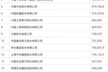 财富中国500强排行榜发布保险业中国平安中国人寿等8家公司上榜