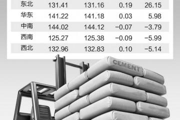 旺季临近需求提升水泥市场现回暖迹象