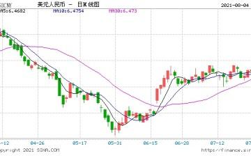 美元指数窄幅震荡人民币中间价报6.4655下调45点