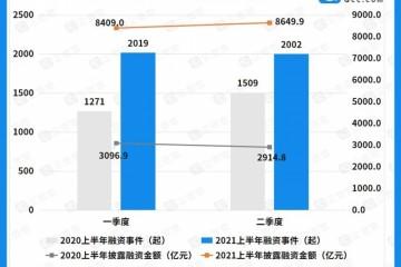 二季度国内融资热度持续攀升上半年总融资金额达1.7万亿元