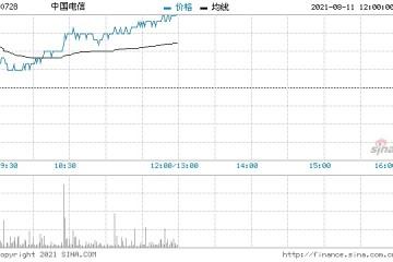 高盛中国电信重申买入评级目标价微升至3.8港元